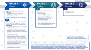 covid-19 vaccination phase timeline
